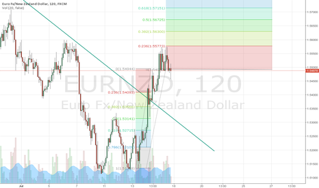 EURNZD: EUR/NZD IN CONSOLIDATION OF THE BEGINNING OF TH UPTREND