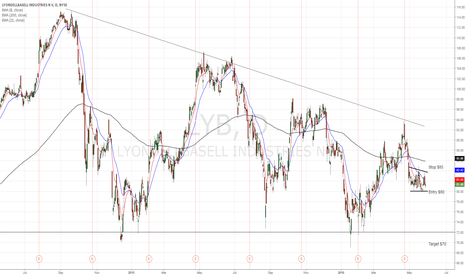 LYB: Lyondellbasell is heading lower to major support