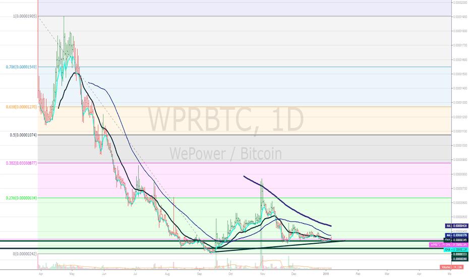 WPRBTC: WePower Daily Chart with Fibonaccci Retracements $WPRBTC