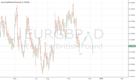 EURGBP: eurgbp time for buy?