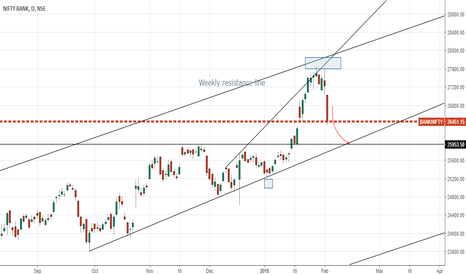 BANKNIFTY: BANKNIFTY - DAILY