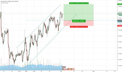 EURUSD: 4H trend continuation