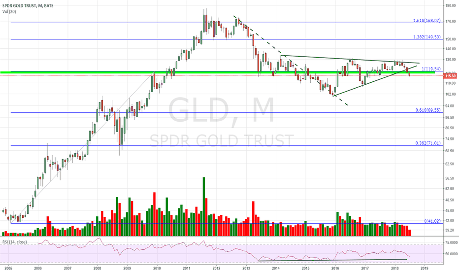GLD: I want to see how market sentiment changes