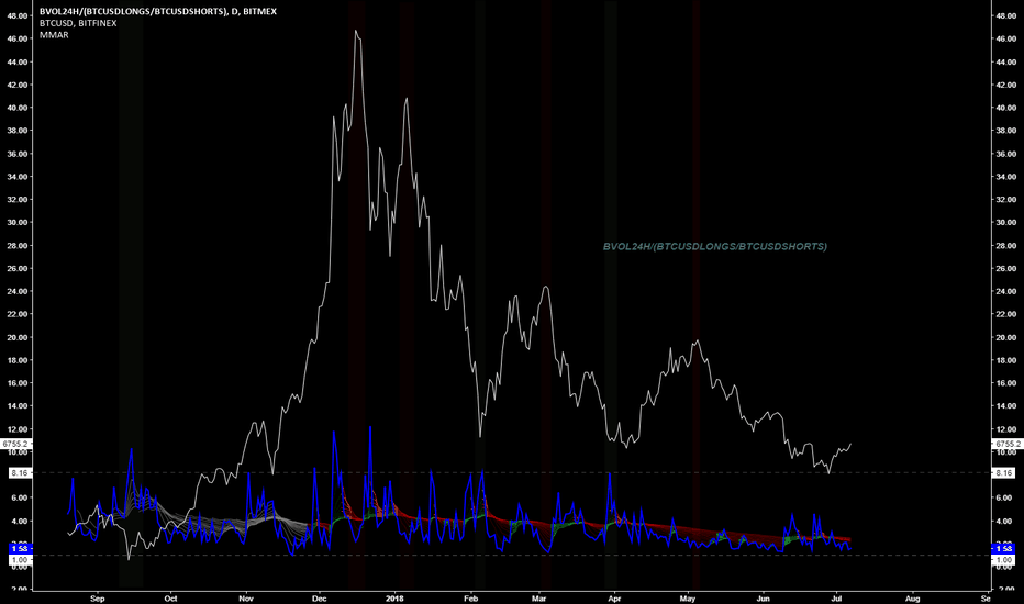 BVOL24H/(BTCUSDLONGS/BTCUSDSHORTS): Spread bias adjusted Volatility