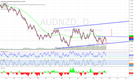 AUDNZD: AUDNZD Long Inverted H&S