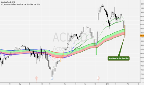 ACN: ACN - New Sling Shot Signal