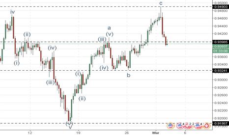 USDCHF: USD/CHF: analisa wave