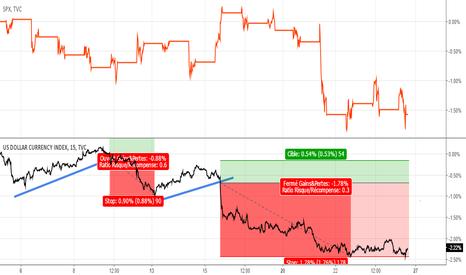 DXY: étude sur indice dollar US
