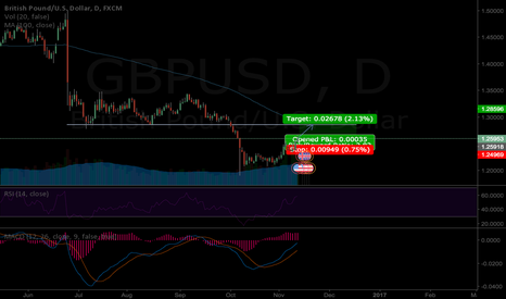 GBPUSD: GBPUSD LONG - 70% likelihood!!