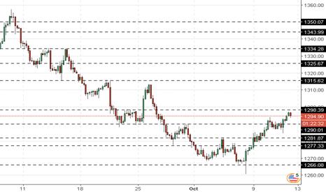 XAUUSD: XAU/USD: el oro se encarece