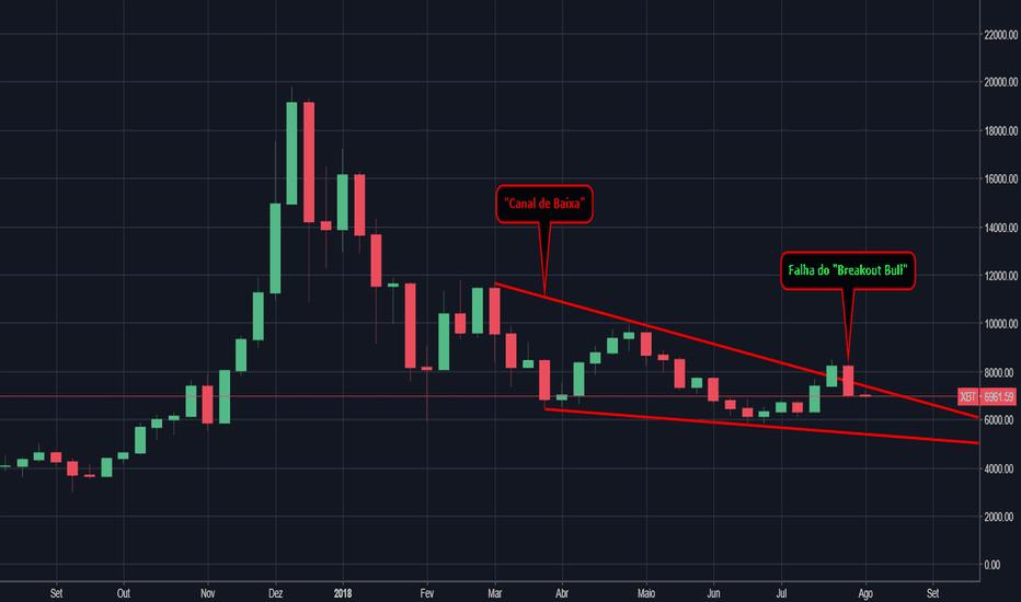 XBT: Coinder Trade - (BTC) - 06/08/2018