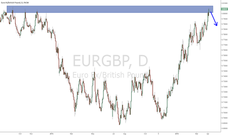 EURGBP: Burned, but brighter days ahead
