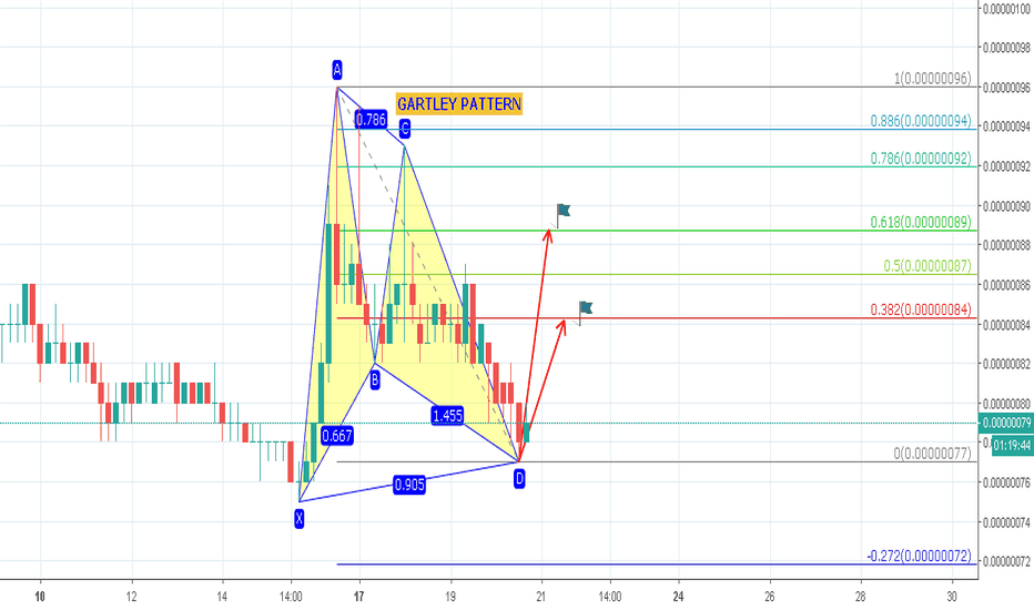 STORMBTC: $STORM GARTLEY PATTERN BİTİŞİ