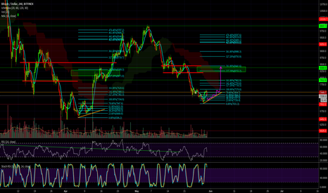 """BTCUSD: BTC Could Come Out Of This """"Bart-head"""" Like Last Time"""