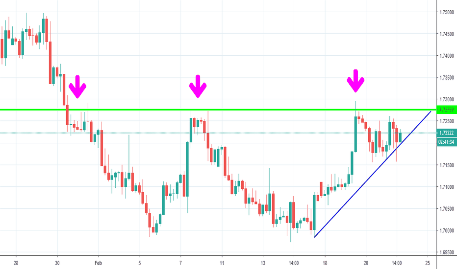 GBPCAD: GBP CAD getting ready to EXPLODE...