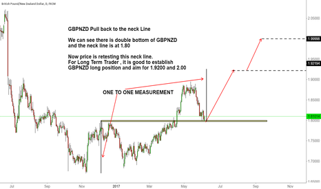 GBPNZD: GBPNZD Pull back to the neck Line (Long Term Trade)