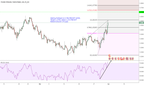 GBPCHF: 1.27 is next the traget on GBPCHF