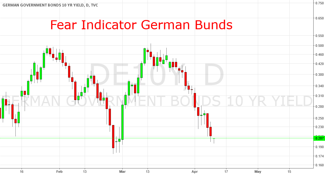 Fear Indicator Germand Bunds