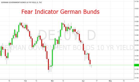 DE10Y: Fear Indicator Germand Bunds