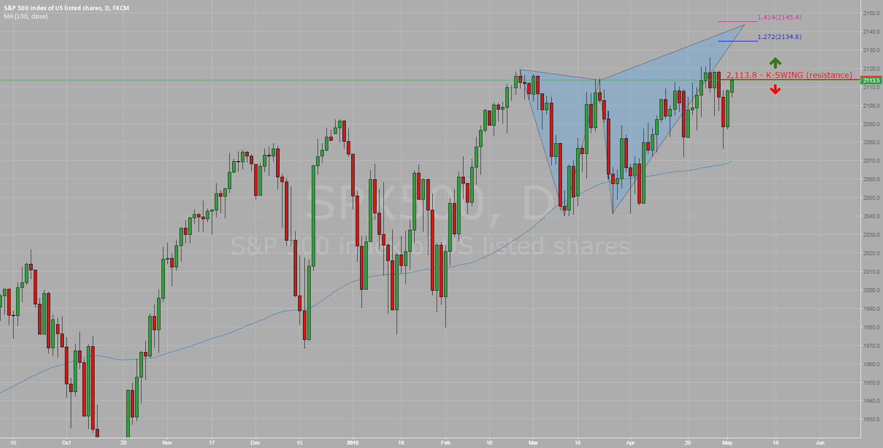 SP500: Key Level