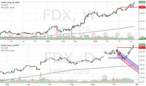 FDX: FDX breakout