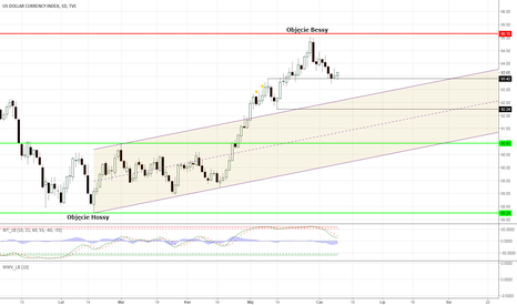 DXY: DXY Index Dolara - będzie jeszcze rajd wzrostowy?