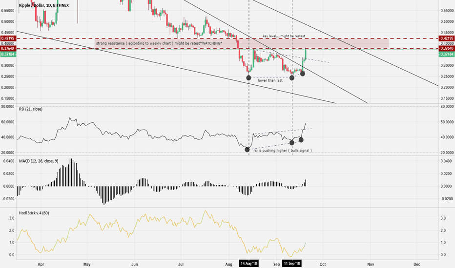 XRPUSD: XRP *WATCH OUT*