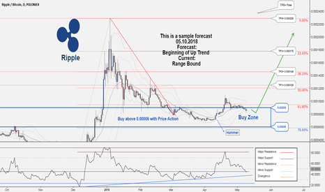 XRPBTC: There is still possibility to buy in XRPBTC ...