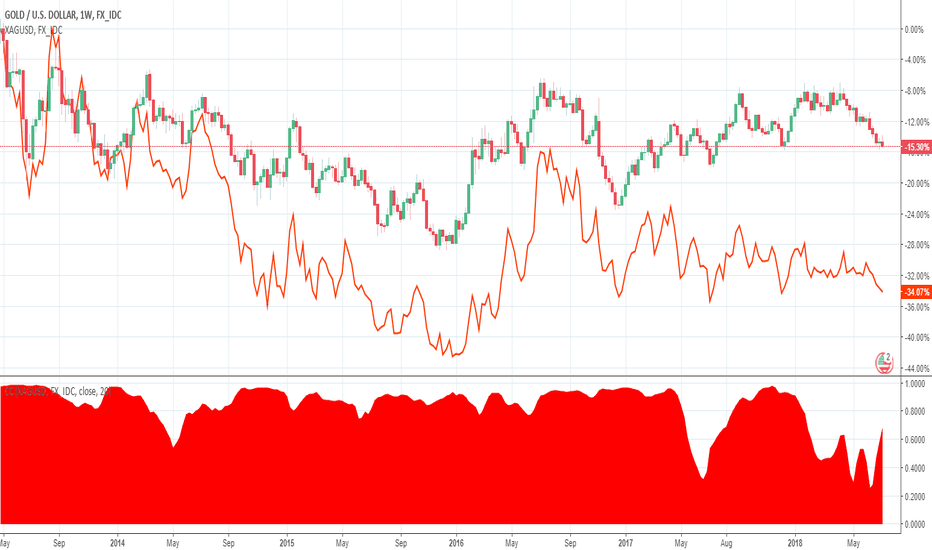 XAUUSD: Gold or Silver: Pick One