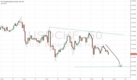 USDCHF: Eat my Short
