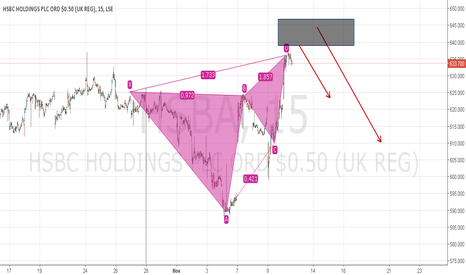 HSBA: HSBC short