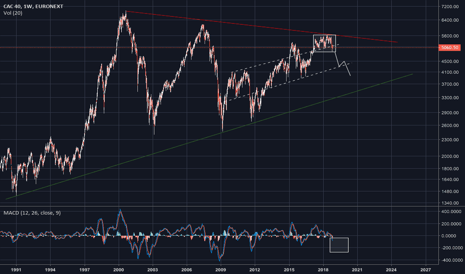 PX1: Cac 40 Short approach