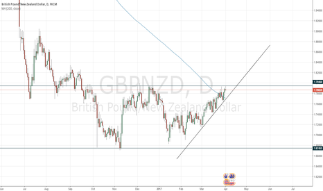 GBPNZD: GBPNZD - Where to?