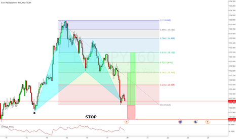 EURJPY: EURJPY Buying opportunity @ 132.148 or better