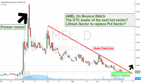 AMEL: $AMEL On Bounce Watch