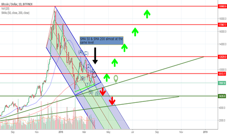 BTCUSD: BTC - If crossed 7200$ we go down if 9200$ crossed we go up