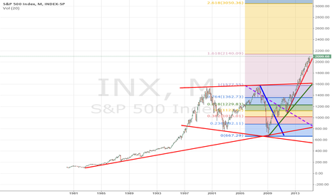 INX: Are you fed up with S&P?