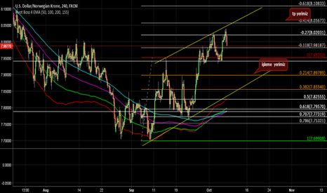 USDNOK: long channel