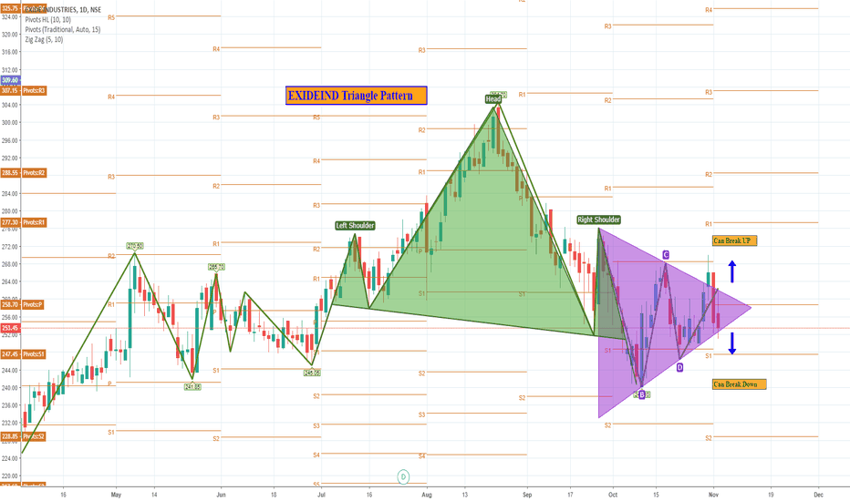 EXIDEIND: EXIDEIND: TRADE STUP COMMING SOON (TRIANGLE PATTERN)