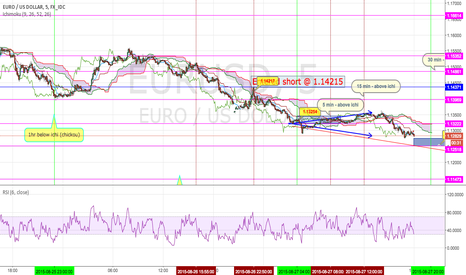 EURUSD: EURUSD into week 35