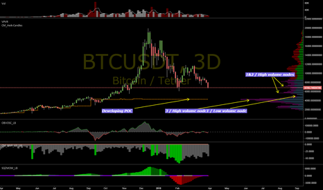 BTCUSDT: Some Thoughts on BTC