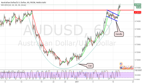 AUDUSD: AUDUSD Cup and Handle possibly forming