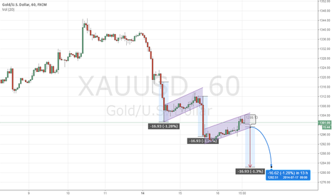 XAUUSD: $XAUUSD 1H - 3rd bearish flag pattern.