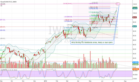 IWM: keep watching