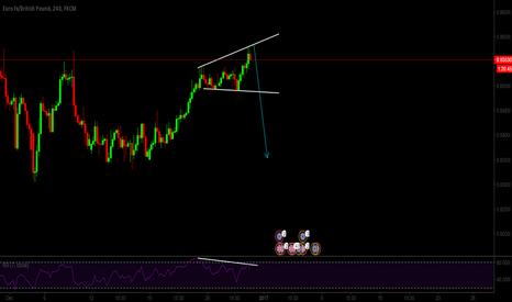 EURGBP: Trend Reversal Pattern