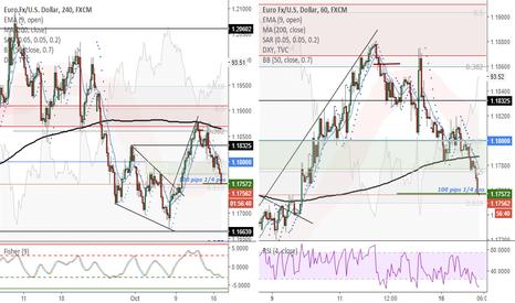 EURUSD: EURUSD (4H) - Taking 100 pips profit on 1/4 of short position