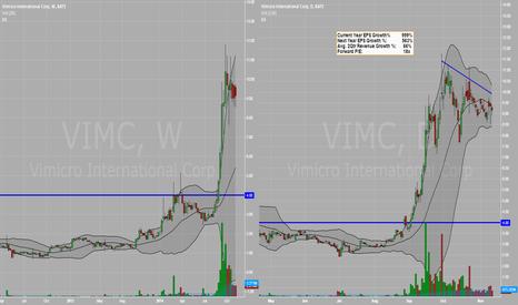 VIMC: Continuation Trade - VIMC