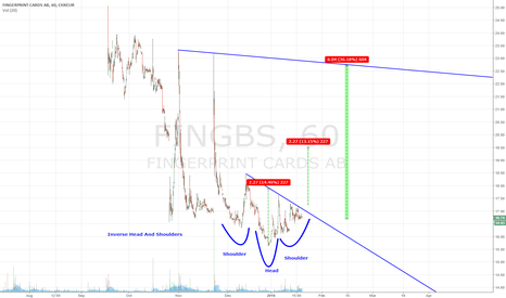FING_B: Inverse Head And Shoulders in Fingerprinc Cards
