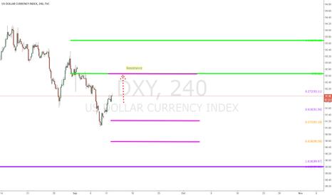 DXY: $Dollar - $DX