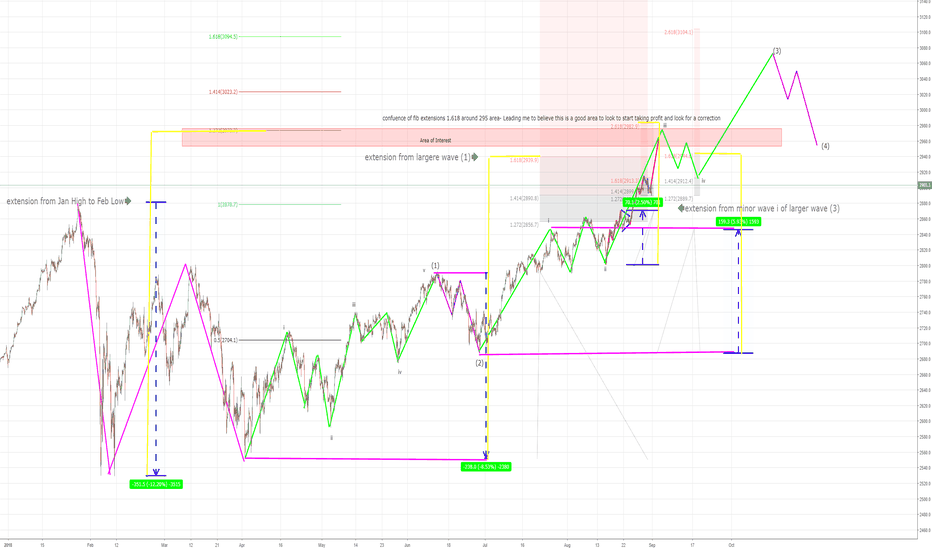 SPX500: SPX 500 Updated Outlook